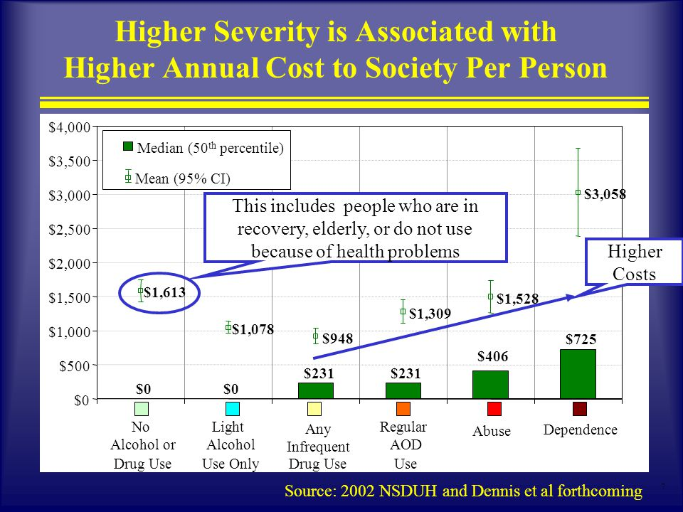 7 Higher Severity is Associated with Higher Annual Cost to Society Per Person Source: 2002 NSDUH and Dennis et al forthcoming $0 $231 $725 $406 $0 $500 $1,000 $1,500 $2,000 $2,500 $3,000 $3,500 $4,000 No Alcohol or Drug Use Light Alcohol Use Only Any Infrequent Drug Use Regular AOD Use Abuse Dependence Median (50 th percentile) $948 $1,613 $1,078 $1,309 $1,528 $3,058 Mean (95% CI) This includes people who are in recovery, elderly, or do not use because of health problems Higher Costs