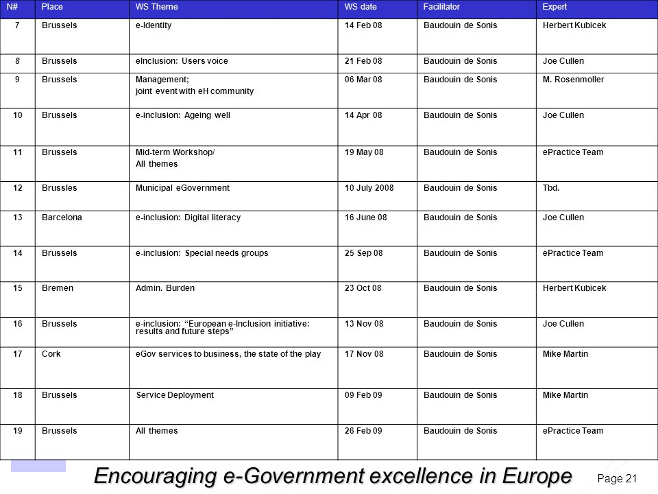 Page 21 Encouraging e-Government excellence in Europe N#PlaceWS ThemeWS dateFacilitatorExpert 7Brusselse-Identity14 Feb 08Baudouin de SonisHerbert Kubicek 8BrusselseInclusion: Users voice21 Feb 08Baudouin de SonisJoe Cullen 9BrusselsManagement; joint event with eH community 06 Mar 08Baudouin de SonisM.