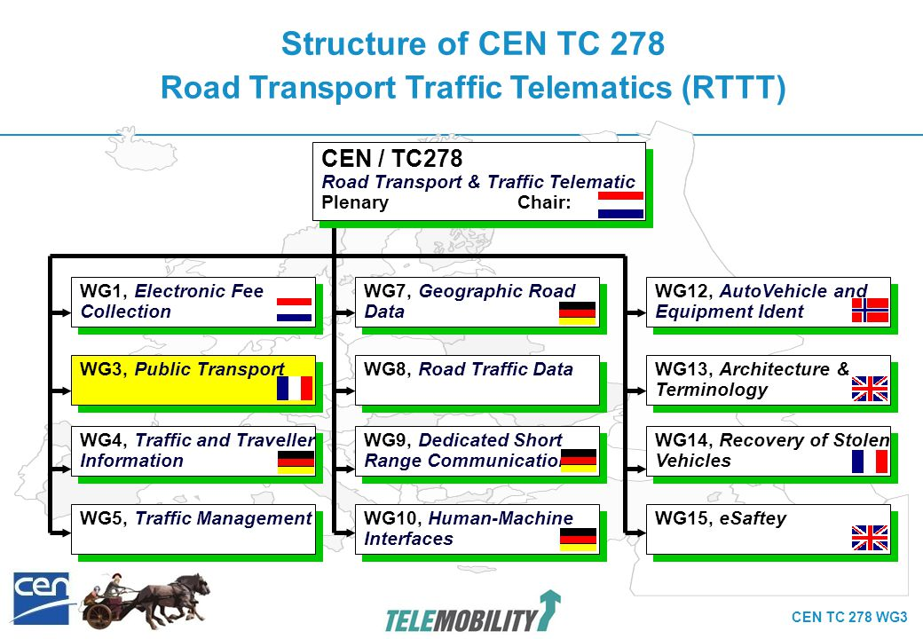 CEN TC 278 WG3 Structure of CEN TC 278 RTTT WG 3 Public Transport (PT) CEN / TC278 / WG 3 Public Transport Plenar Chair: SG1 Data Communication on Vehicles SG 3 Passenger Information SG 5 Interoperable Fare Management SG 4 Datamodel – Transmodel SG 7 Service Interfaces Real Time Information SG 6 Identification of fixed Objects in PT SG 9 Network,Timetable and Fare exchange SG 8 Distributed Journey Planning