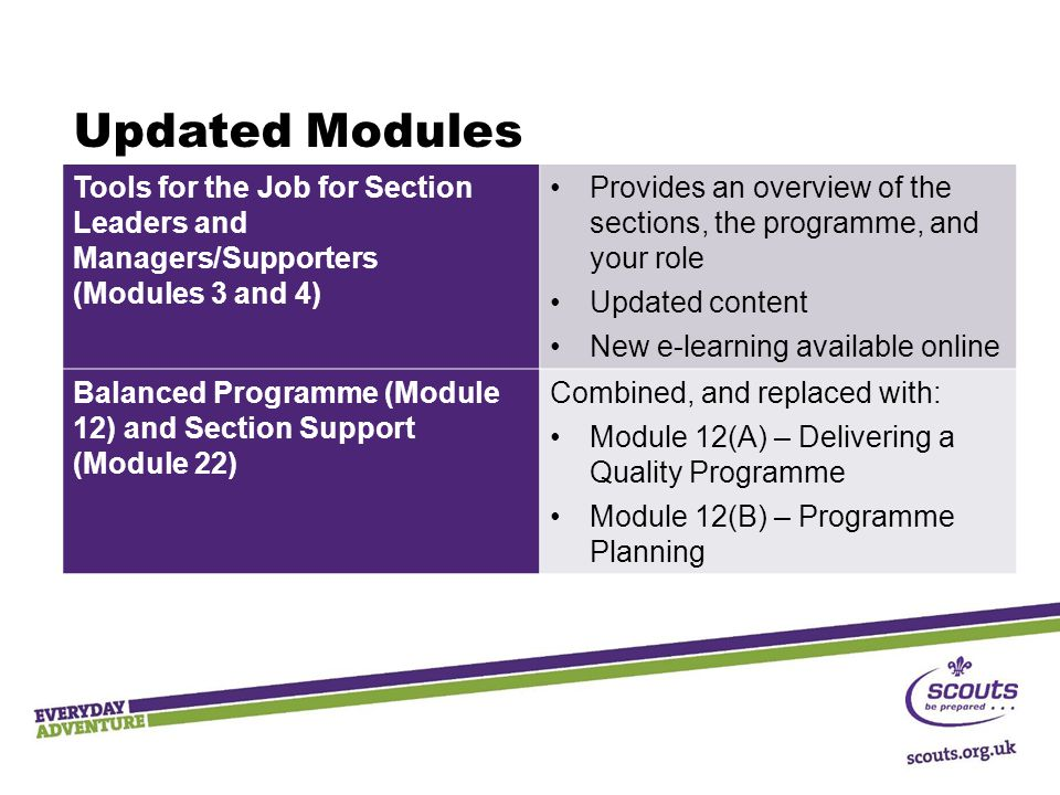 Updated Modules Tools for the Job for Section Leaders and Managers/Supporters (Modules 3 and 4) Provides an overview of the sections, the programme, and your role Updated content New e-learning available online Balanced Programme (Module 12) and Section Support (Module 22) Combined, and replaced with: Module 12(A) – Delivering a Quality Programme Module 12(B) – Programme Planning