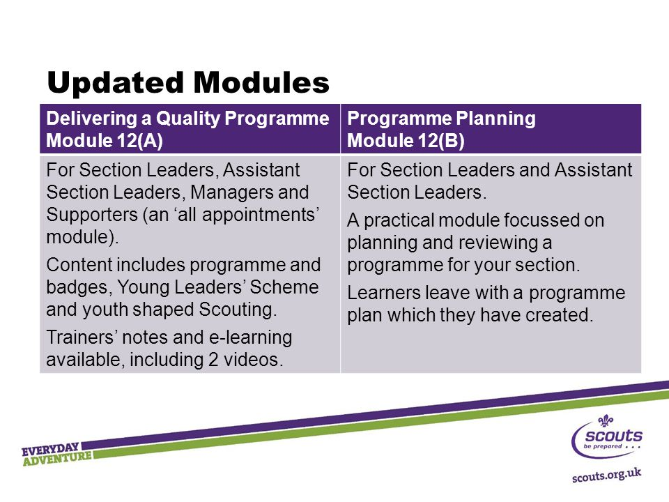 Updated Modules Delivering a Quality Programme Module 12(A) Programme Planning Module 12(B) For Section Leaders, Assistant Section Leaders, Managers and Supporters (an 'all appointments' module).