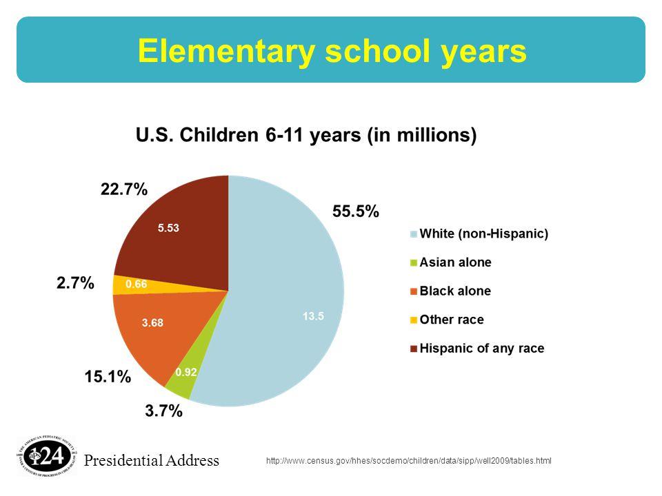 Presidential Address Elementary school years http://www.census.gov/hhes/socdemo/children/data/sipp/well2009/tables.html