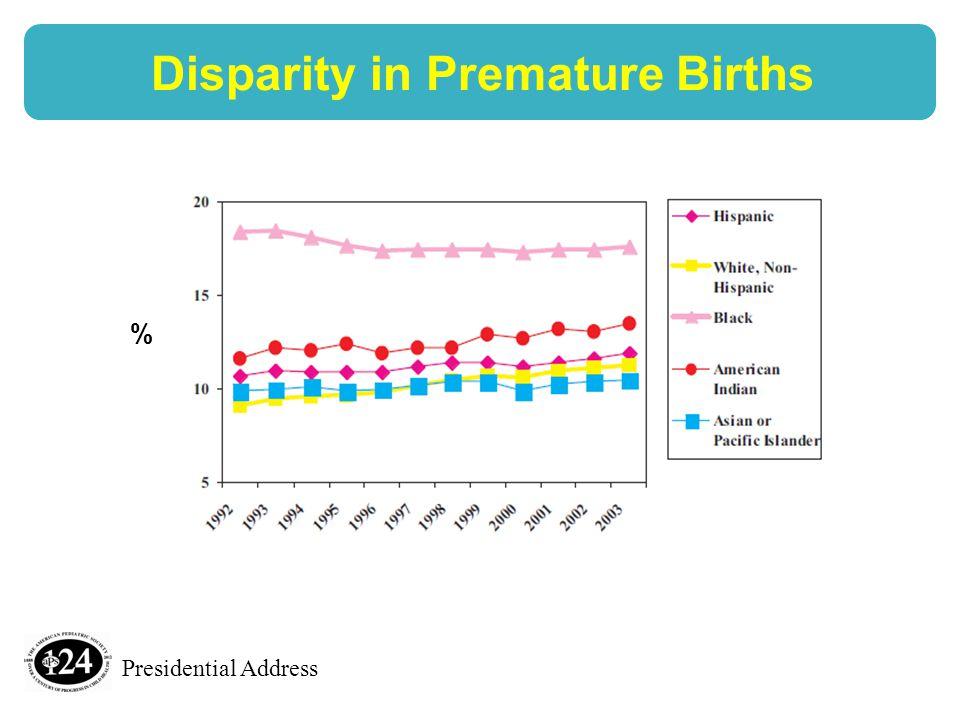Presidential Address Disparity in Premature Births %