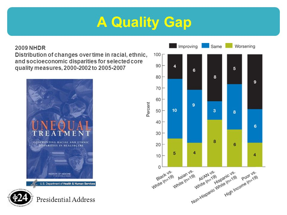 Presidential Address 2009 NHDR Distribution of changes over time in racial, ethnic, and socioeconomic disparities for selected core quality measures, 2000-2002 to 2005-2007 A Quality Gap