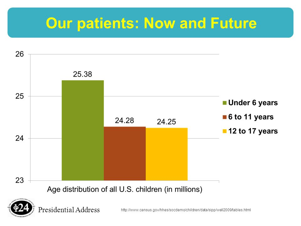 Presidential Address Our patients: Now and Future http://www.census.gov/hhes/socdemo/children/data/sipp/well2009/tables.html