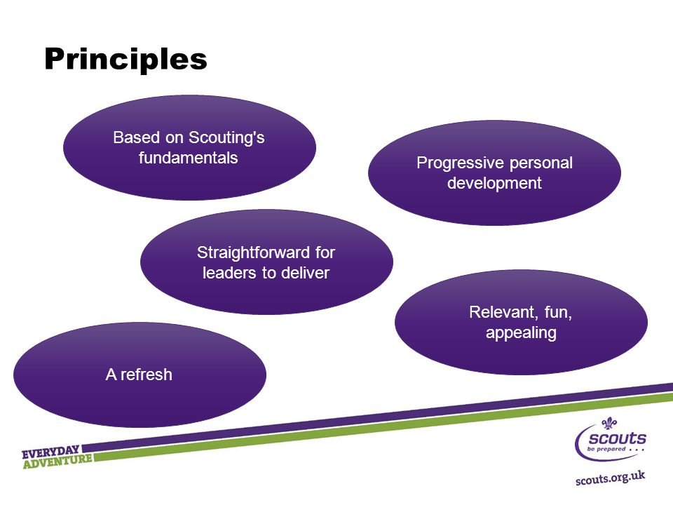 Principles Straightforward for leaders to deliver Progressive personal development Relevant, fun, appealing Based on Scouting's fundamentals A refresh