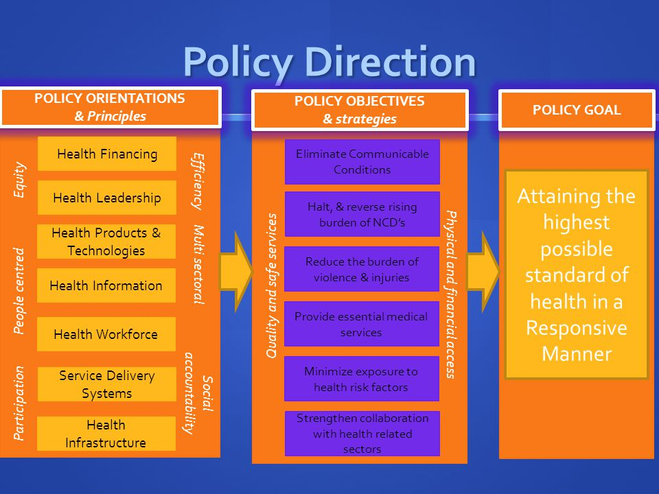 KHSSP strategic direction GOAL Attaining Equitable, affordable, accessible and quality health care for all Kenyans Attaining Equitable, affordable, accessible and quality health care for all Kenyans IMPACT TARGETS Reduce, by at least half, the infant, neonatal and maternal deaths Reduce, by at least half, the infant, neonatal and maternal deaths Reduce, by at least 25%, the time spent by persons in ill health Reduce, by at least 25%, the time spent by persons in ill health Improve, by at least 50%, the levels of client satisfaction with services Improve, by at least 50%, the levels of client satisfaction with services Reduce by 30%, the catastrophic health expenditures Reduce by 30%, the catastrophic health expenditures