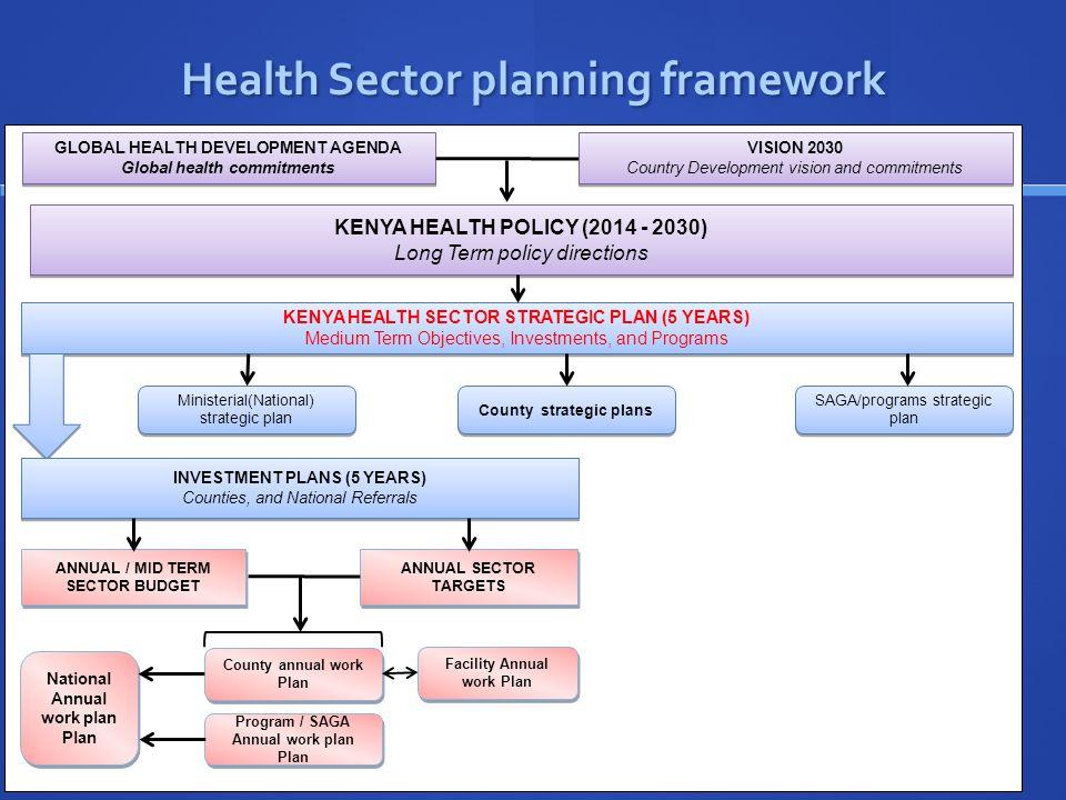 Concept # 2 Each health system has a maximum performance level.