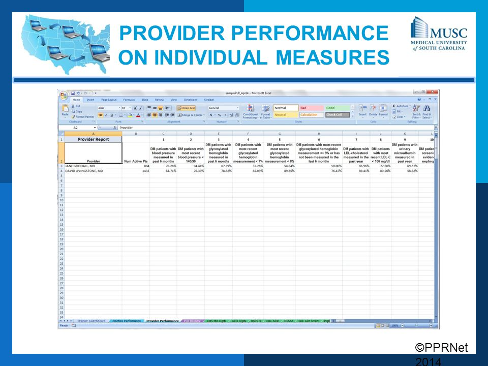 ©PPRNet 2014 PROVIDER PERFORMANCE ON INDIVIDUAL MEASURES