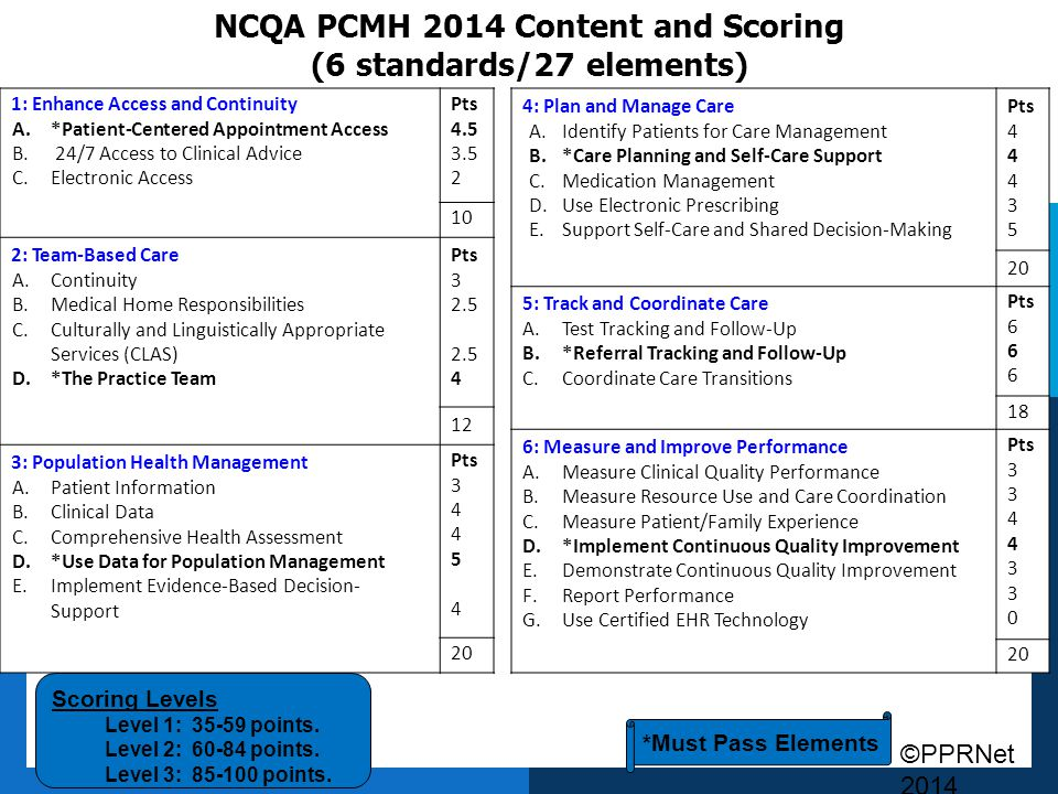 ©PPRNet 2014 NCQA PCMH 2014 Content and Scoring (6 standards/27 elements) 1: Enhance Access and Continuity A.*Patient-Centered Appointment Access B. 2