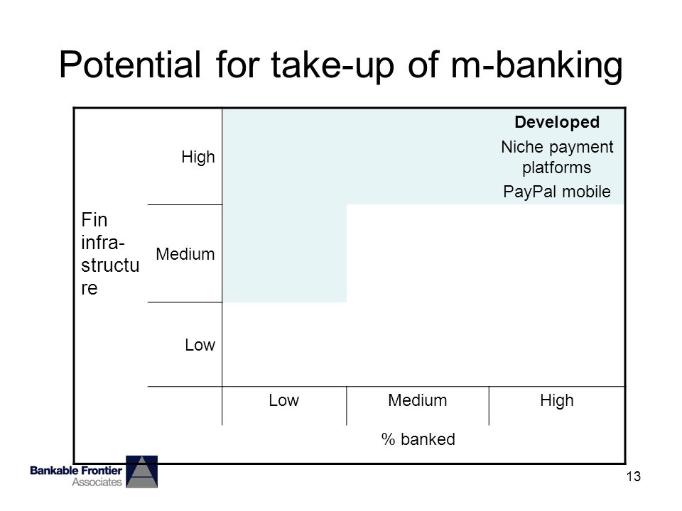 13 Potential for take-up of m-banking High Developed Niche payment platforms PayPal mobile Fin infra- structu re Medium Low MediumHigh % banked