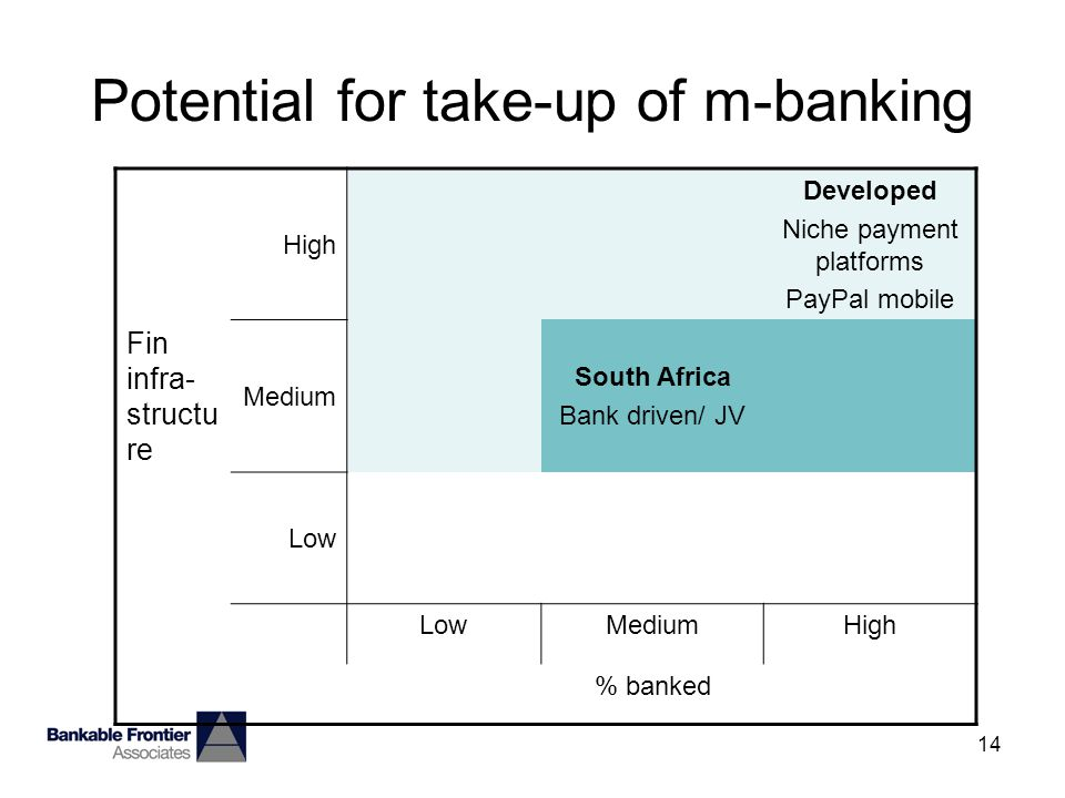 14 Potential for take-up of m-banking High Developed Niche payment platforms PayPal mobile Fin infra- structu re Medium South Africa Bank driven/ JV Low MediumHigh % banked