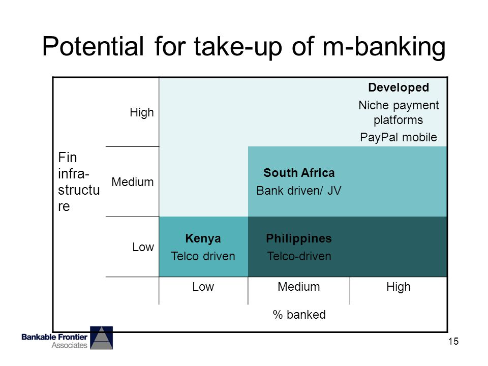 15 Potential for take-up of m-banking High Developed Niche payment platforms PayPal mobile Fin infra- structu re Medium South Africa Bank driven/ JV Low Kenya Telco driven Philippines Telco-driven LowMediumHigh % banked
