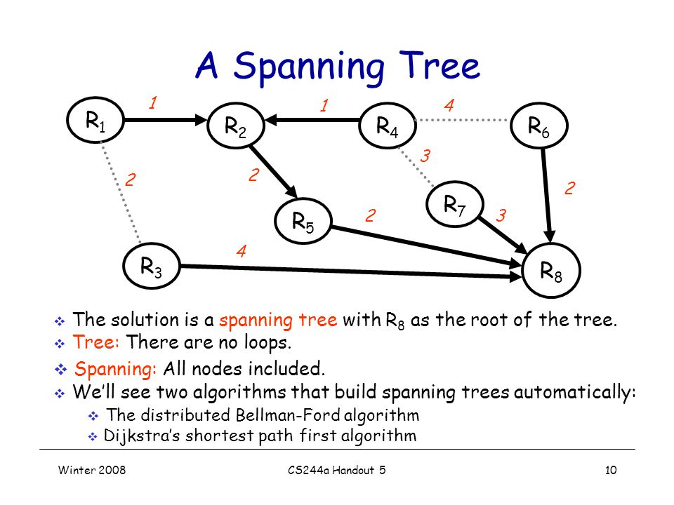 Winter 2008CS244a Handout 510 A Spanning Tree R3R3 R1R1 R5R5 R4R4 R8R8 R6R6  The solution is a spanning tree with R 8 as the root of the tree.