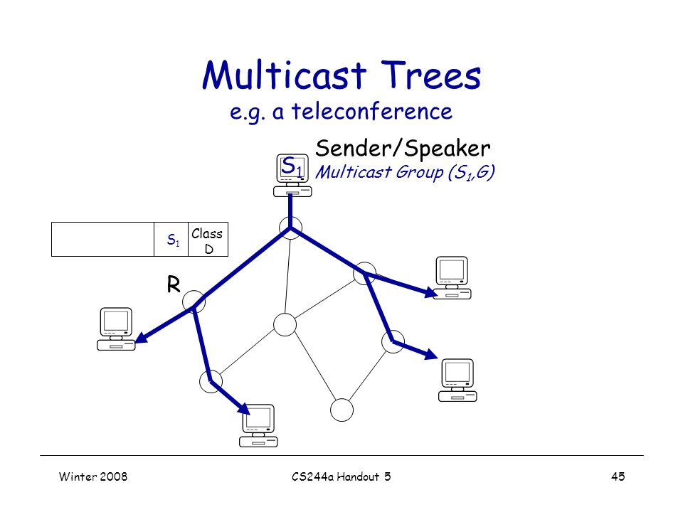 Winter 2008CS244a Handout 545 Multicast Trees e.g.