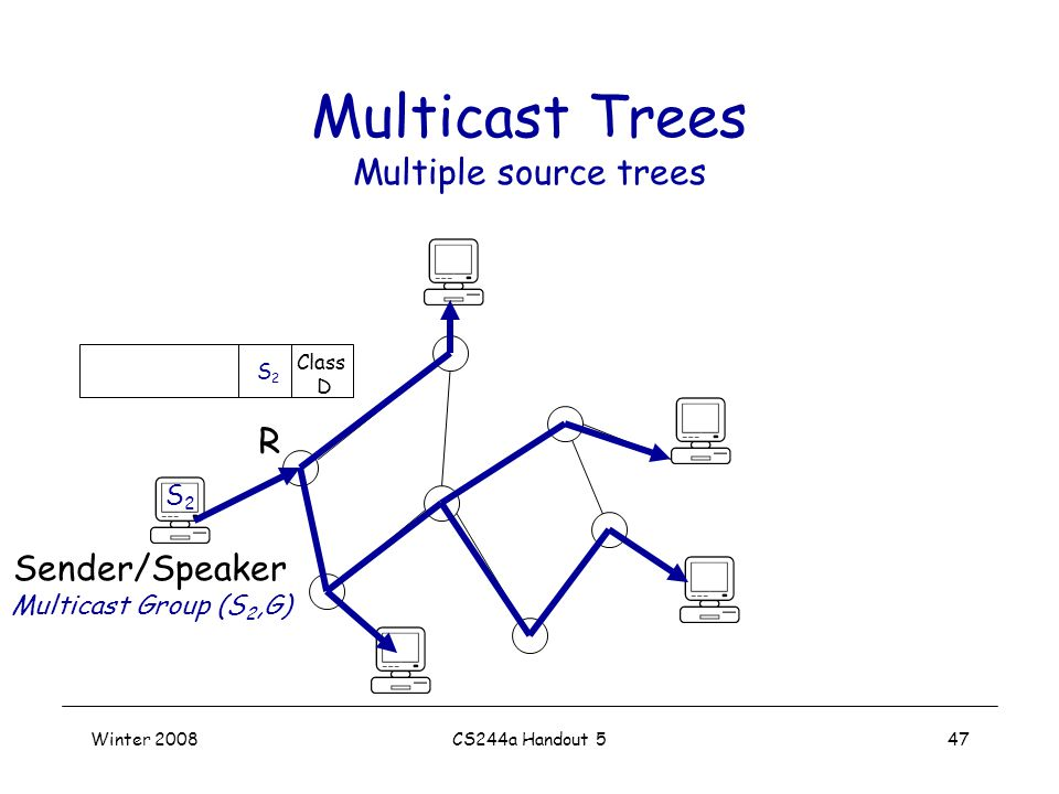 Winter 2008CS244a Handout 547 Multicast Trees Multiple source trees Sender/Speaker Multicast Group (S 2,G) S2S2 Class D S2S2 R