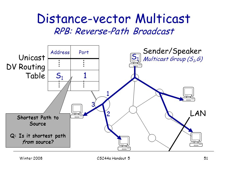 Winter 2008CS244a Handout 551 Distance-vector Multicast RPB: Reverse-Path Broadcast Sender/Speaker Multicast Group (S 1,G) S1S1 LAN S1S1 1 AddressPort Unicast DV Routing Table 1 2 3 Shortest Path to Source Q: Is it shortest path from source