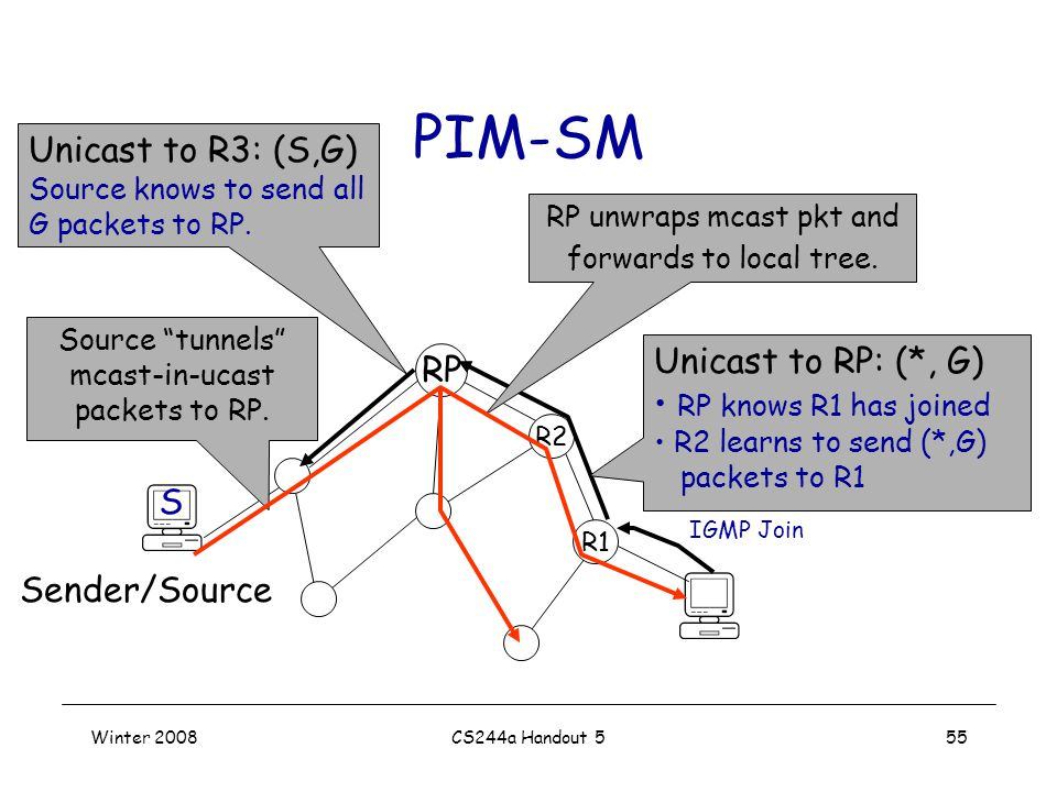 Winter 2008CS244a Handout 555 PIM-SM R2 R1 RP IGMP Join Unicast to RP: (*, G) RP knows R1 has joined R2 learns to send (*,G) packets to R1 Sender/Source S Unicast to R3: (S,G) Source knows to send all G packets to RP.