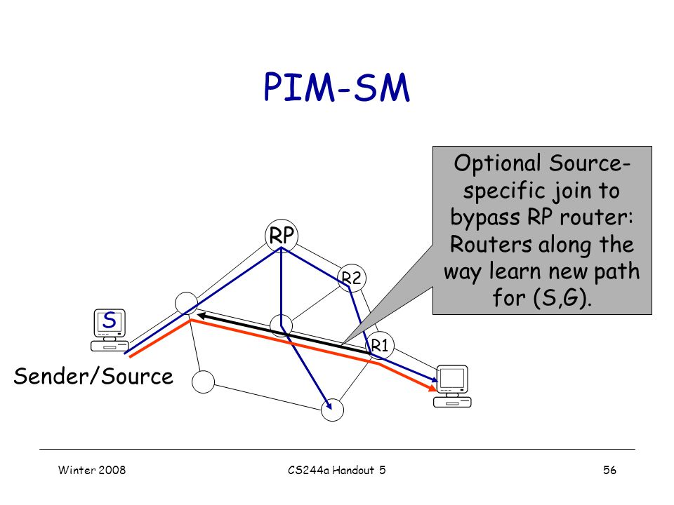 Winter 2008CS244a Handout 556 PIM-SM R2 R1 RP Sender/Source S Optional Source- specific join to bypass RP router: Routers along the way learn new path for (S,G).