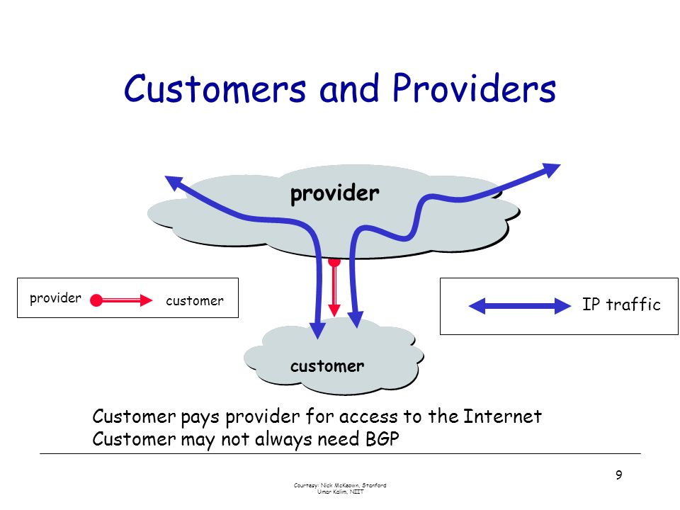 Courtesy: Nick McKeown, Stanford Umar Kalim, NIIT 10 Customer-Provider Hierarchy IP traffic provider customer