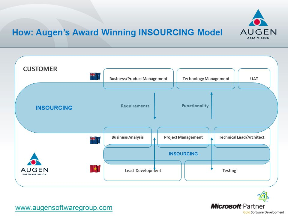 Business/Product Management Technology ManagementUATLead DevelopmentTestingProject ManagementBusiness AnalysisTechnical Lead/Architect Requirements Functionality INSOURCING www.augensoftwaregroup.com CUSTOMER How: Augen's Award Winning INSOURCING Model