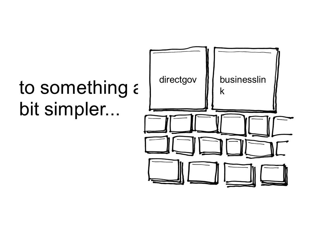to something a bit simpler... directgovbusinesslin k