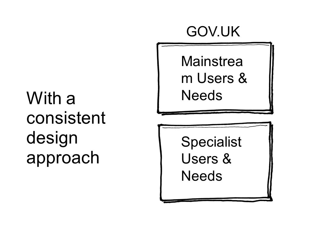With a consistent design approach Mainstrea m Users & Needs Specialist Users & Needs GOV.UK