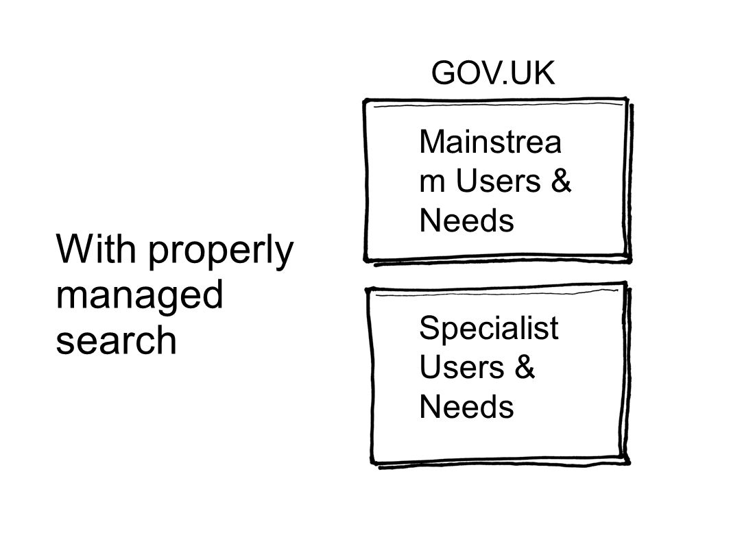 With properly managed search Mainstrea m Users & Needs Specialist Users & Needs GOV.UK