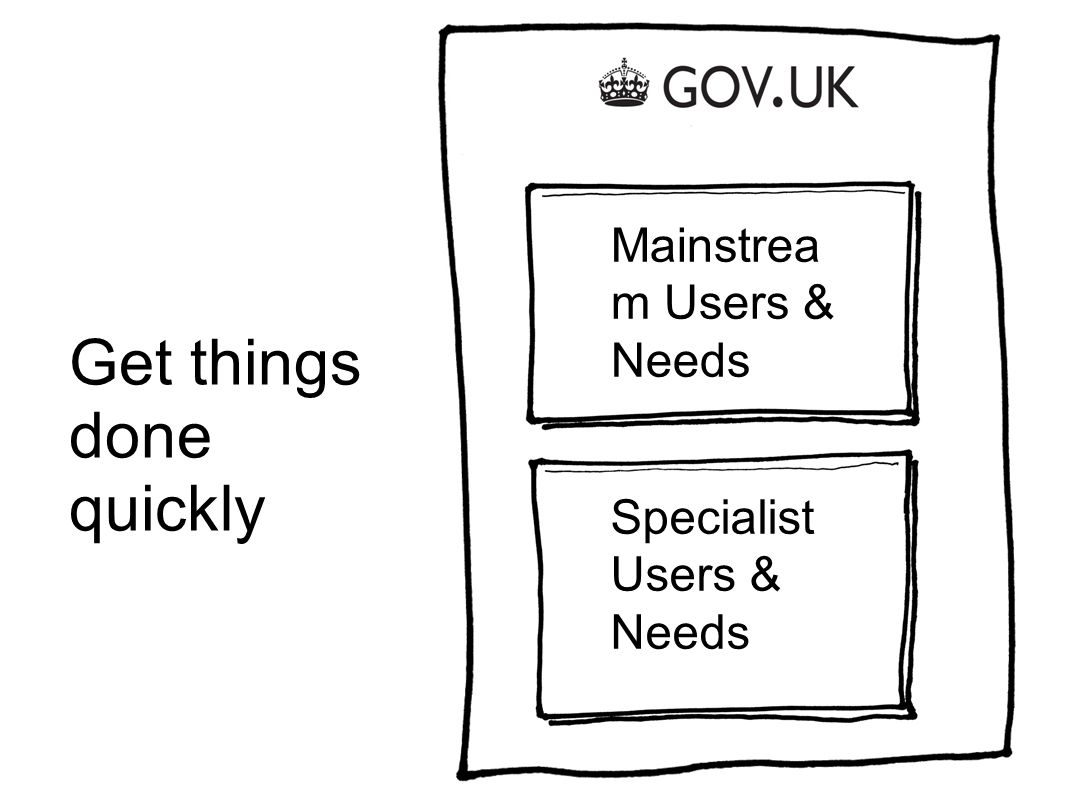 Get things done quickly Mainstrea m Users & Needs Specialist Users & Needs