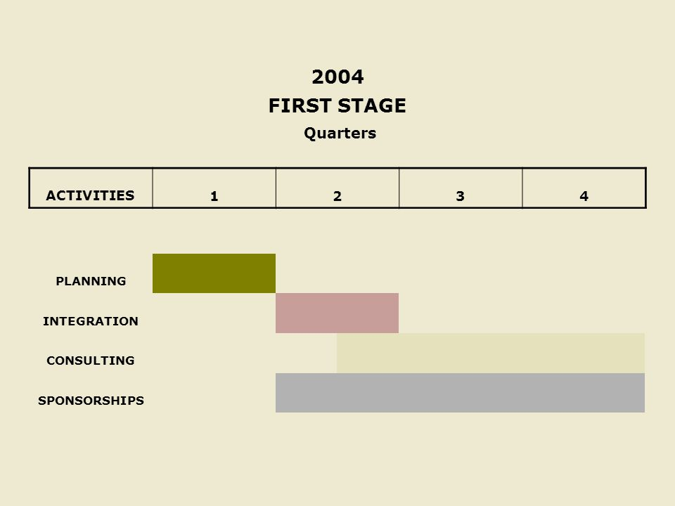 2004 FIRST STAGE Quarters ACTIVITIES 1234 PLANNING INTEGRATION CONSULTING SPONSORSHIPS