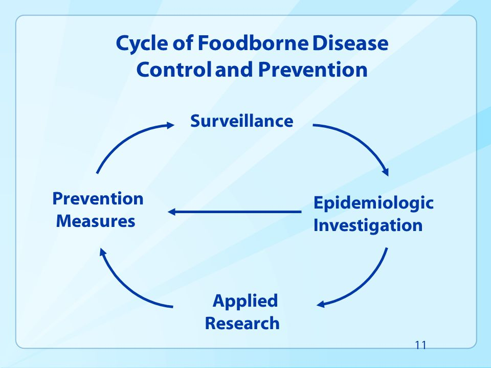 Cycle of Foodborne Disease Control and Prevention Surveillance Epidemiologic Investigation Applied Research Prevention Measures 11