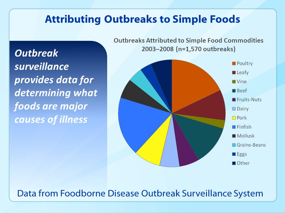 Attributing Outbreaks to Simple Foods Data from Foodborne Disease Outbreak Surveillance System Outbreak surveillance provides data for determining wha