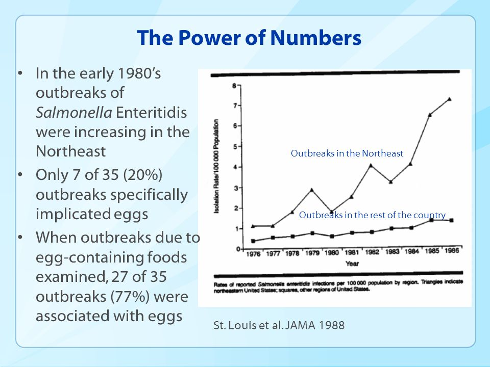 The Power of Numbers In the early 1980's outbreaks of Salmonella Enteritidis were increasing in the Northeast Only 7 of 35 (20%) outbreaks specificall