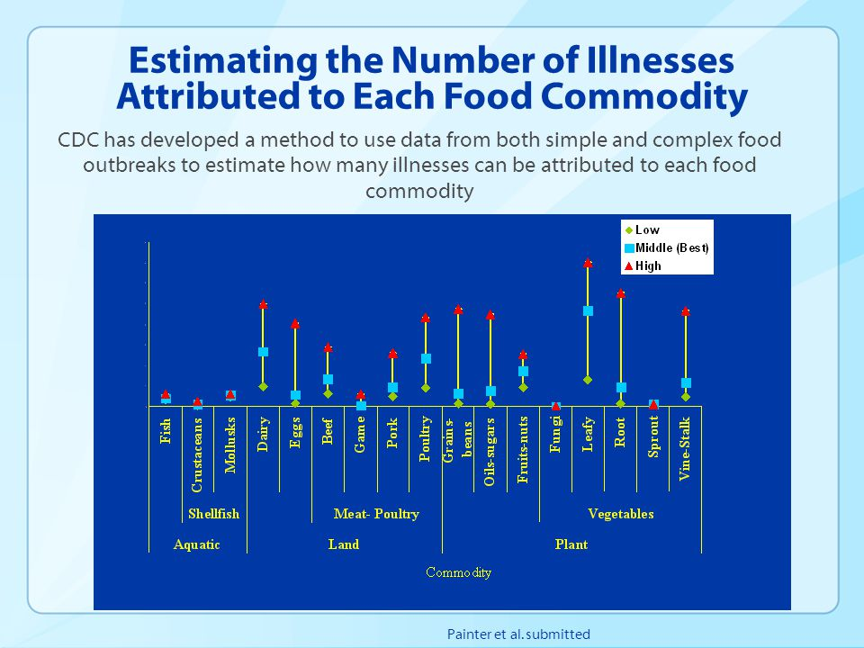 Estimating the Number of Illnesses Attributed to Each Food Commodity Painter et al. submitted CDC has developed a method to use data from both simple