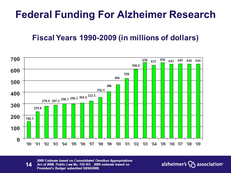 14 Federal Funding For Alzheimer Research Fiscal Years 1990-2009 (in millions of dollars) 2008 Estimate based on Consolidated Omnibus Appropriations Act of 2008, Public Law No.
