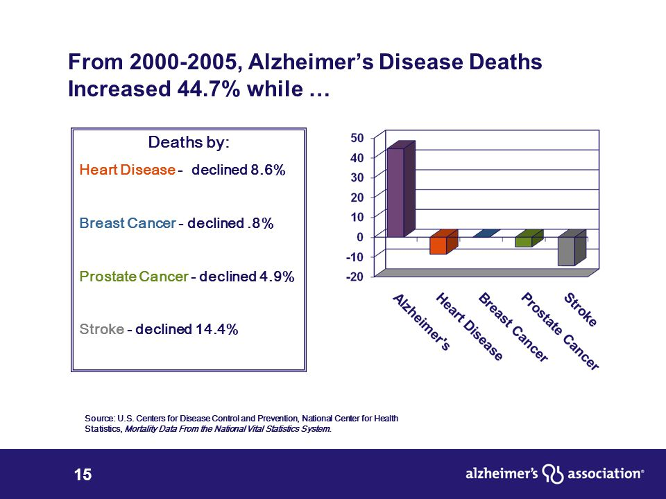 15 From 2000-2005, Alzheimer's Disease Deaths Increased 44.7% while … Deaths by: Heart Disease - declined 8.6% Breast Cancer - declined.8% Prostate Cancer - declined 4.9% Stroke - declined 14.4% Source: U.S.