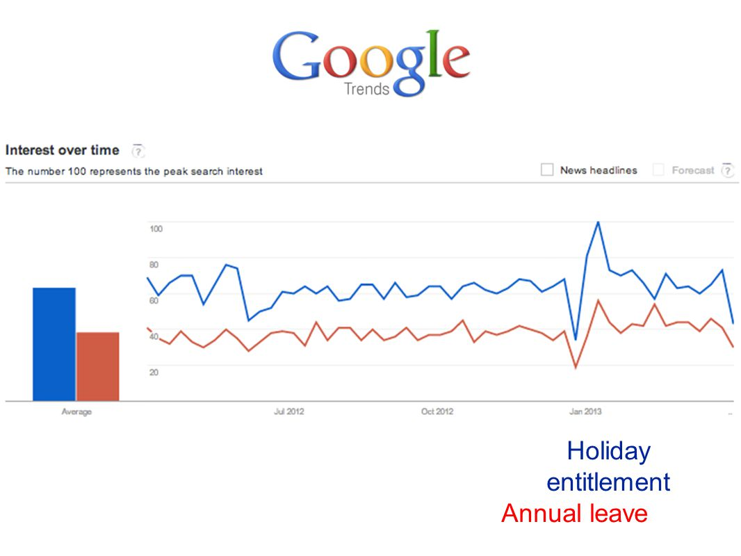Holiday entitlement Annual leave
