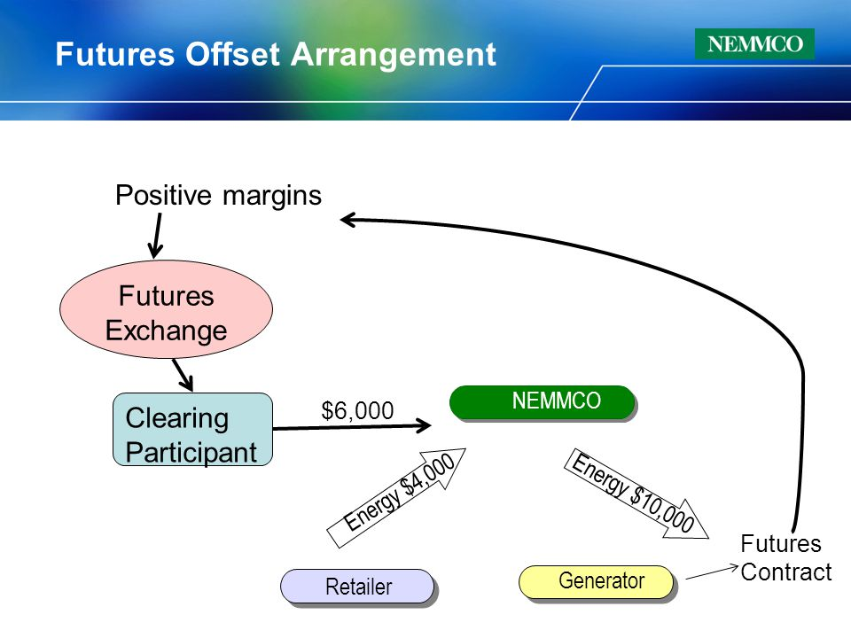 Retailer Generator NEMMCO Futures Offset Arrangement Energy $10,000 Energy $4,000 Futures Exchange Clearing Participant Positive margins $6,000 Futures Contract