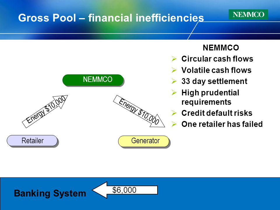 NEMMCO  Circular cash flows  Volatile cash flows  33 day settlement  High prudential requirements  Credit default risks  One retailer has failed Gross Pool – financial inefficiencies Retailer Generator NEMMCO Energy $10,000 $6,000 Banking System