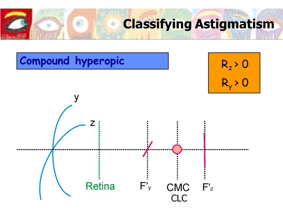 Classifying Astigmatism Compound hyperopic R z > 0 R y > 0 CLC