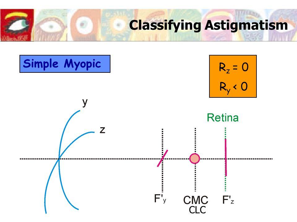 Classifying Astigmatism Simple Myopic R z = 0 R y < 0 CLC