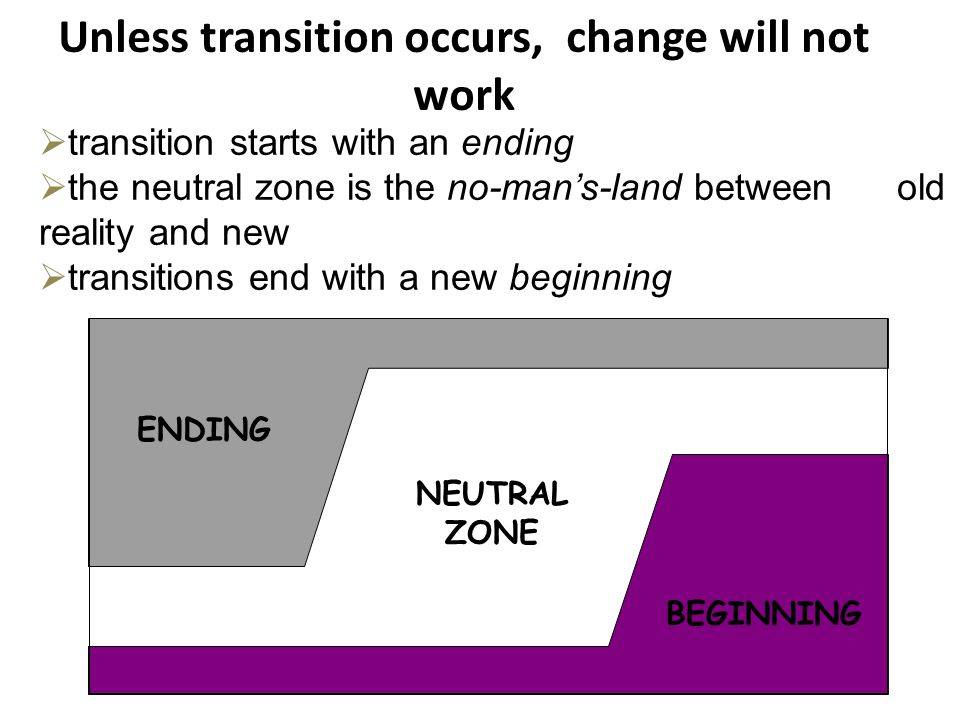 Unless transition occurs, change will not work NEUTRAL ZONE BEGINNING ENDING  transition starts with an ending  the neutral zone is the no-man's-land between old reality and new  transitions end with a new beginning