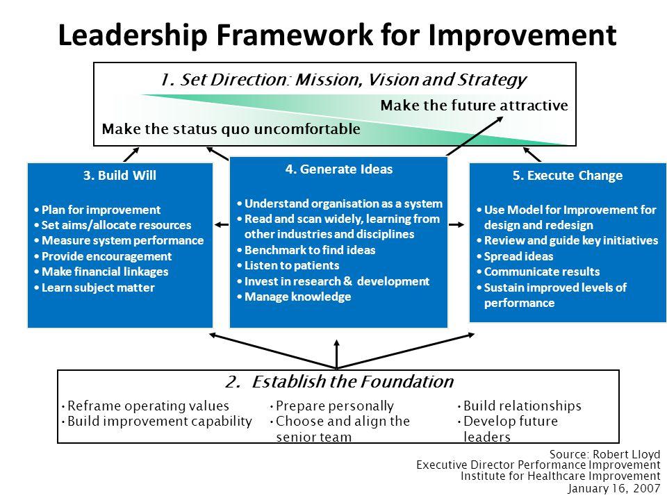 Leadership Framework for Improvement 1.