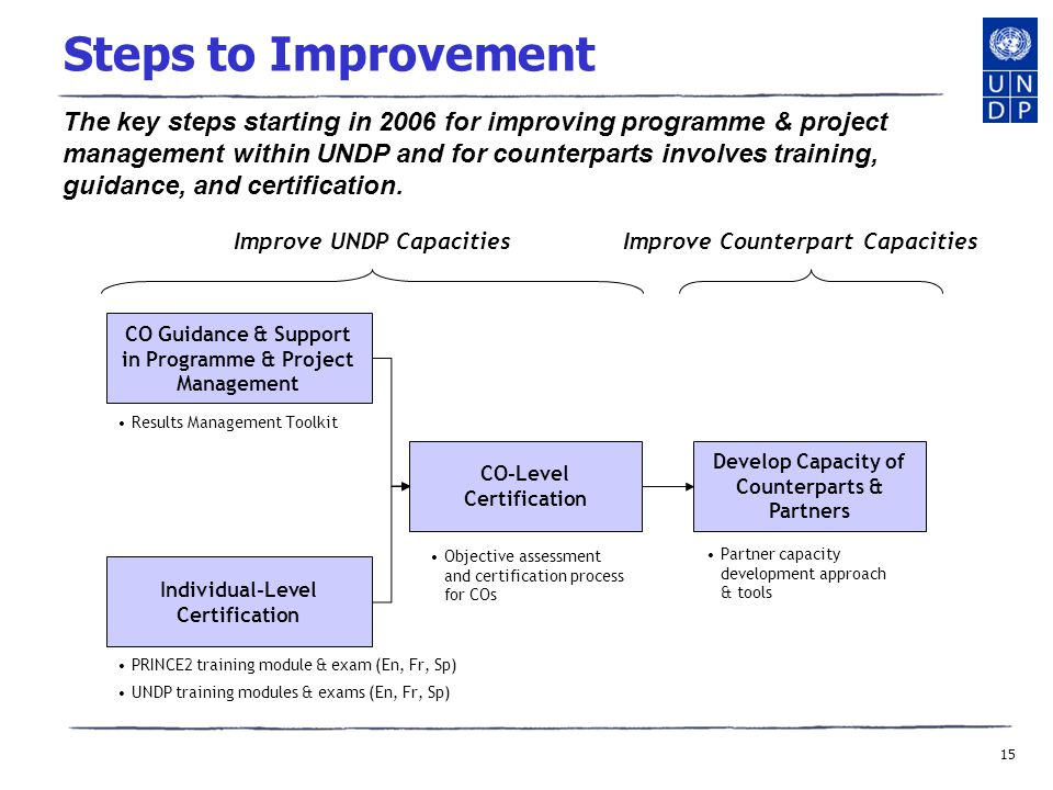 15 Steps to Improvement CO Guidance & Support in Programme & Project Management Individual-Level Certification CO-Level Certification Develop Capacity of Counterparts & Partners Results Management Toolkit PRINCE2 training module & exam (En, Fr, Sp) UNDP training modules & exams (En, Fr, Sp) Objective assessment and certification process for COs Partner capacity development approach & tools Improve UNDP CapacitiesImprove Counterpart Capacities The key steps starting in 2006 for improving programme & project management within UNDP and for counterparts involves training, guidance, and certification.