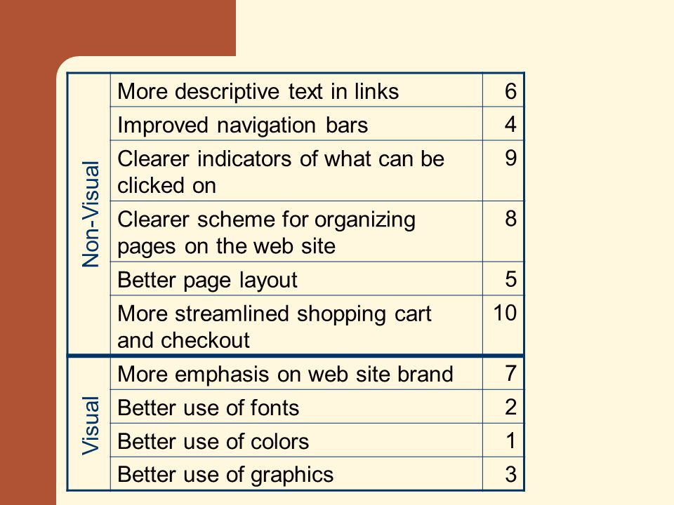 More descriptive text in links6 Improved navigation bars4 Clearer indicators of what can be clicked on 9 Clearer scheme for organizing pages on the web site 8 Better page layout5 More streamlined shopping cart and checkout 10 More emphasis on web site brand7 Better use of fonts2 Better use of colors1 Better use of graphics3 Visual Non-Visual