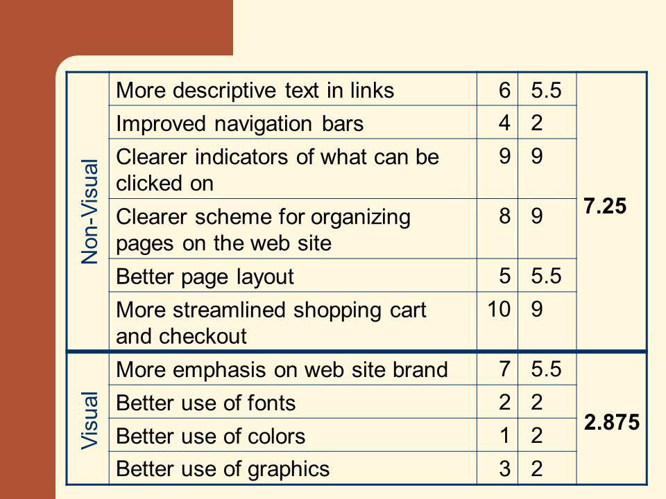 More descriptive text in links6 5.5 Improved navigation bars4 2 Clearer indicators of what can be clicked on 9 9 Clearer scheme for organizing pages on the web site 8 9 Better page layout5 5.5 More streamlined shopping cart and checkout 10 9 More emphasis on web site brand7 5.5 Better use of fonts2 2 Better use of colors1 2 Better use of graphics3 2 Visual Non-Visual 7.25 2.875