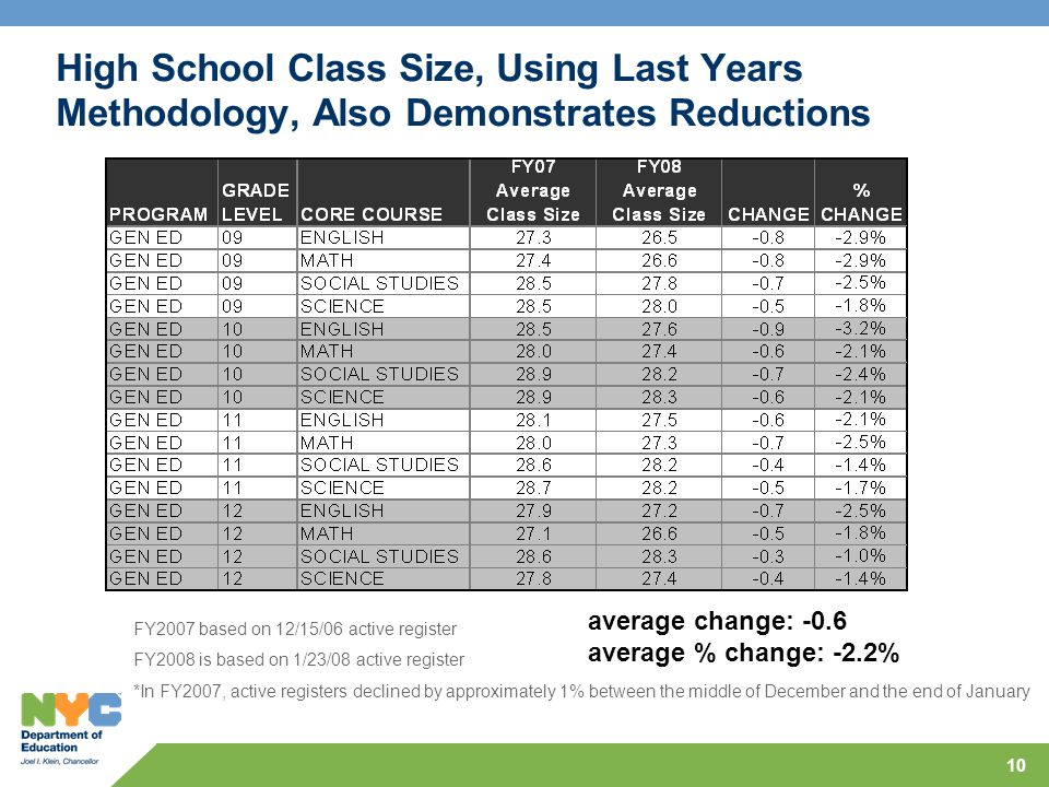 10 High School Class Size, Using Last Years Methodology, Also Demonstrates Reductions average change: -0.6 average % change: -2.2% FY2007 based on 12/15/06 active register FY2008 is based on 1/23/08 active register *In FY2007, active registers declined by approximately 1% between the middle of December and the end of January