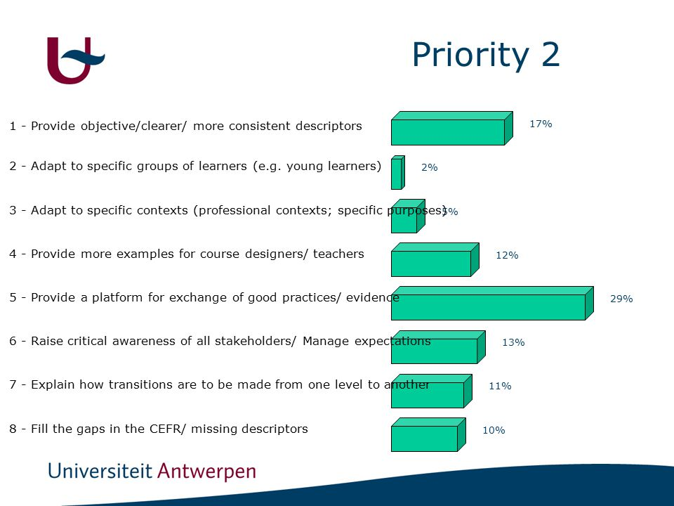 Priority 2 17% 2% 5% 12% 29% 13% 11% 10% 1 - Provide objective/clearer/ more consistent descriptors 2 - Adapt to specific groups of learners (e.g.