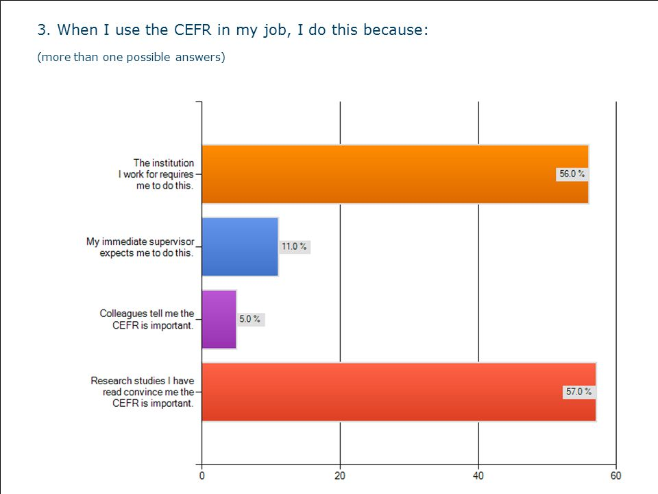 3. When I use the CEFR in my job, I do this because: (more than one possible answers)
