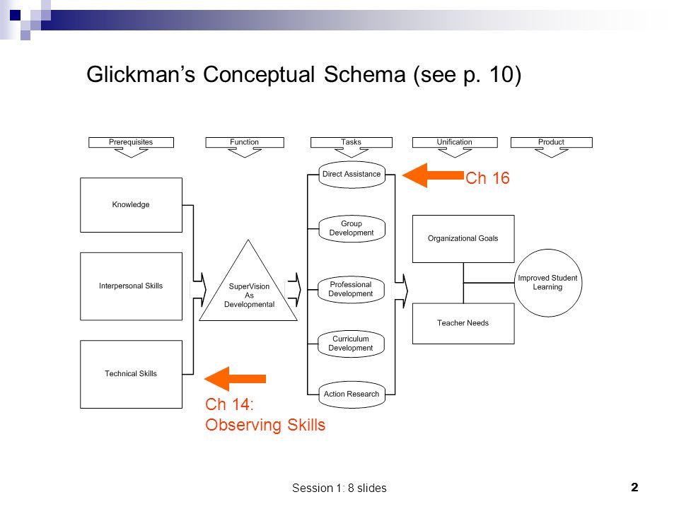 Session 1: 8 slides2 Glickman's Conceptual Schema (see p. 10) Ch 16 Ch 14: Observing Skills